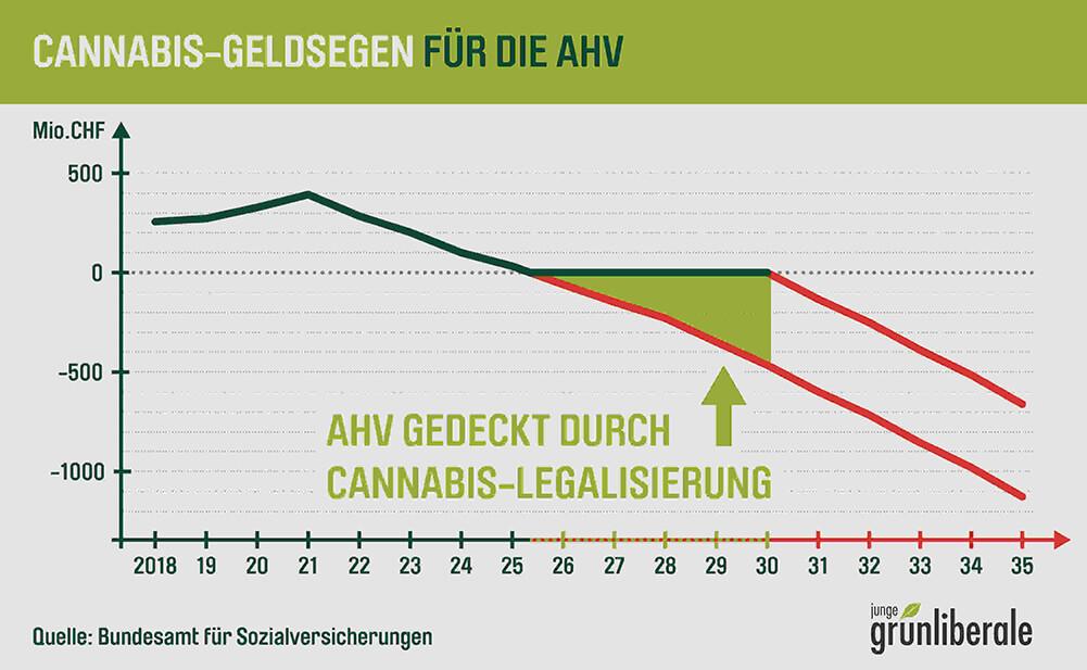 Grafik Cannabis Geldsegen