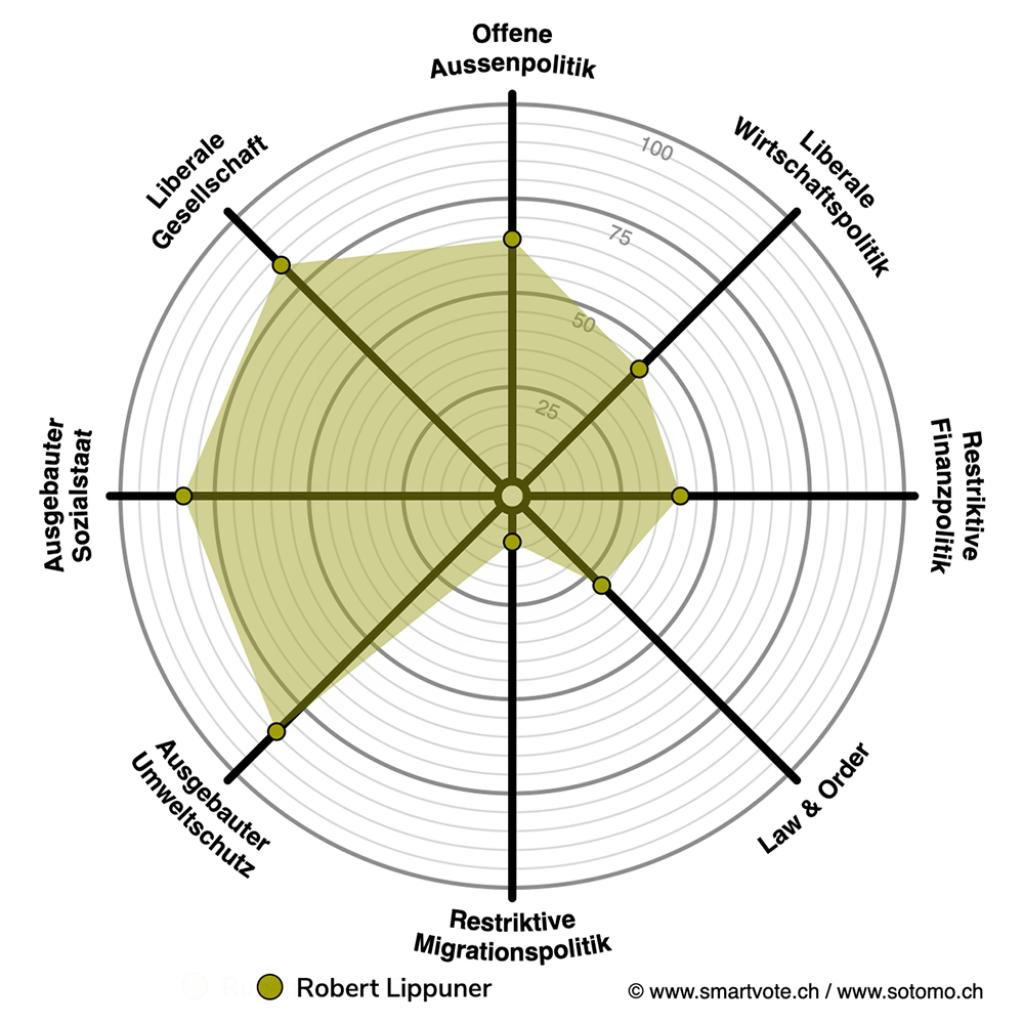 Smartspider Robert Lippuner